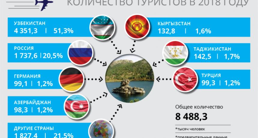 В 2018 году Казахстан посетили 8,5 млн туристов.